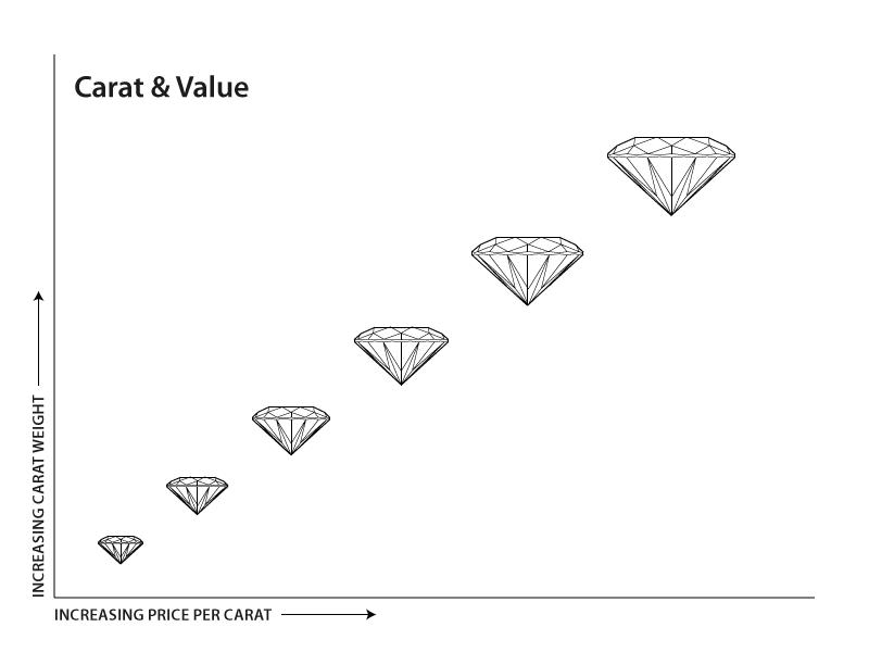 Diamond_carat_chart