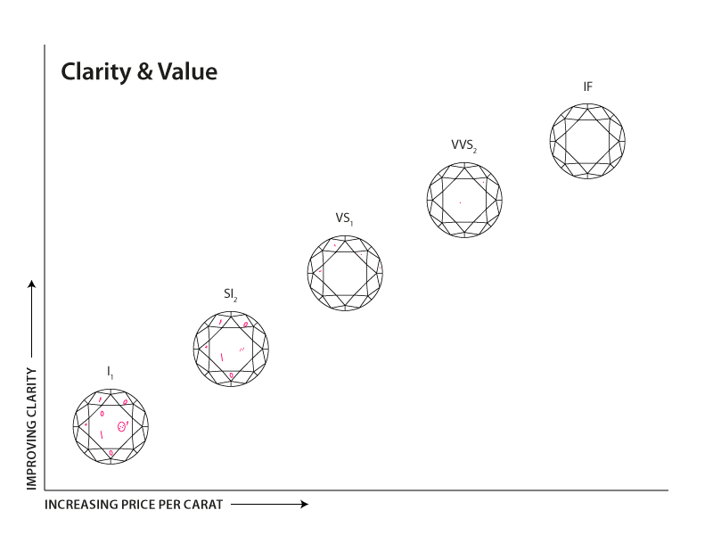 Diamond_clarity_chart