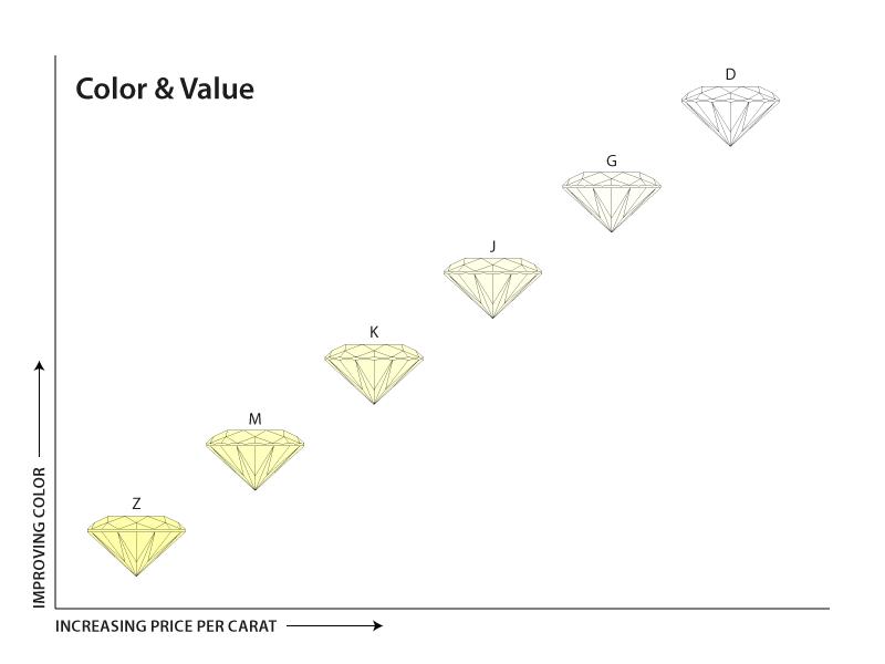 Diamond_color_chart