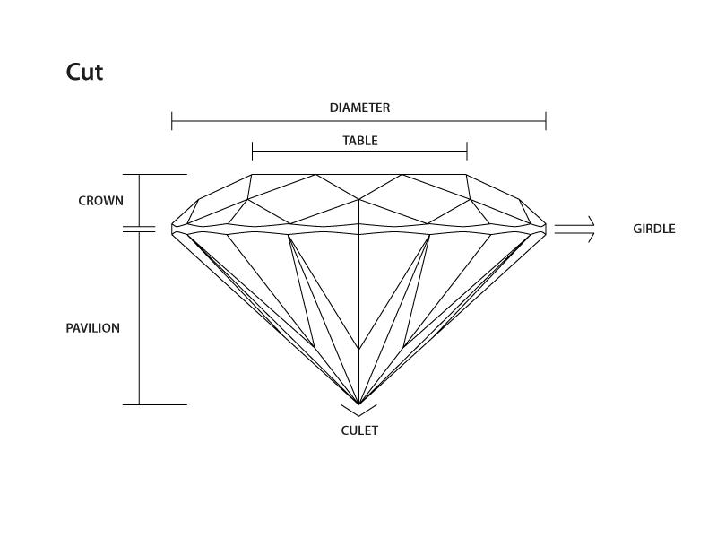 Diamond_cut_diagram